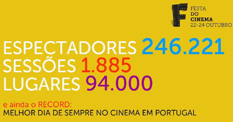 Festa do Cinema 2018: Bilhetes a 2,5€ levaram às salas de cinemas mais de 246 mil espectadores